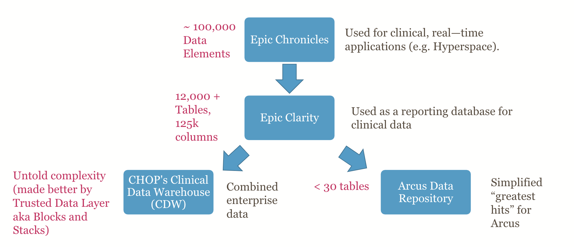 Clinical Data Complexity