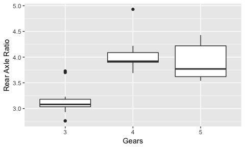 ggplot overview