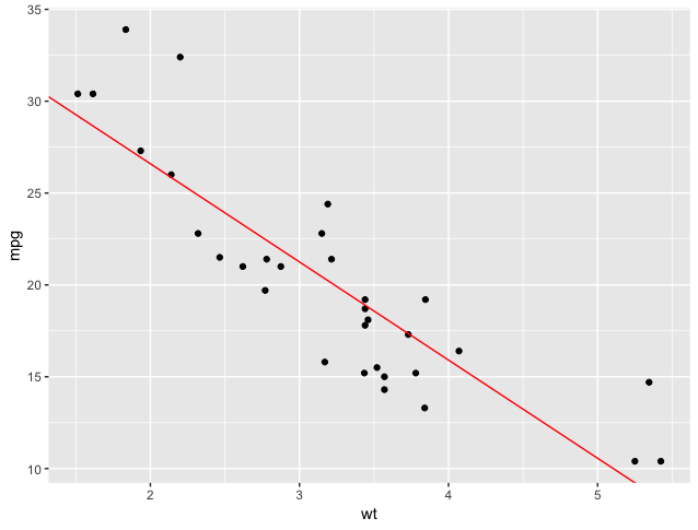 ggplot of points and model
