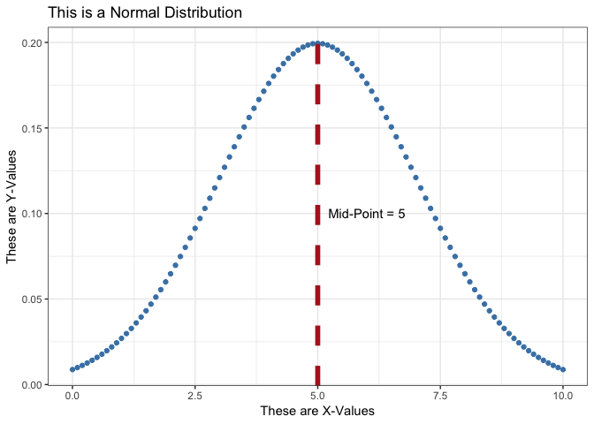 Normal Distribution Plott