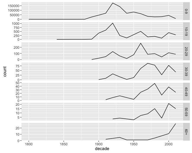 Sparklines in ggplot2
