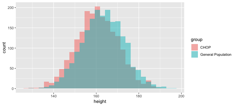 Two distributions in a histogram